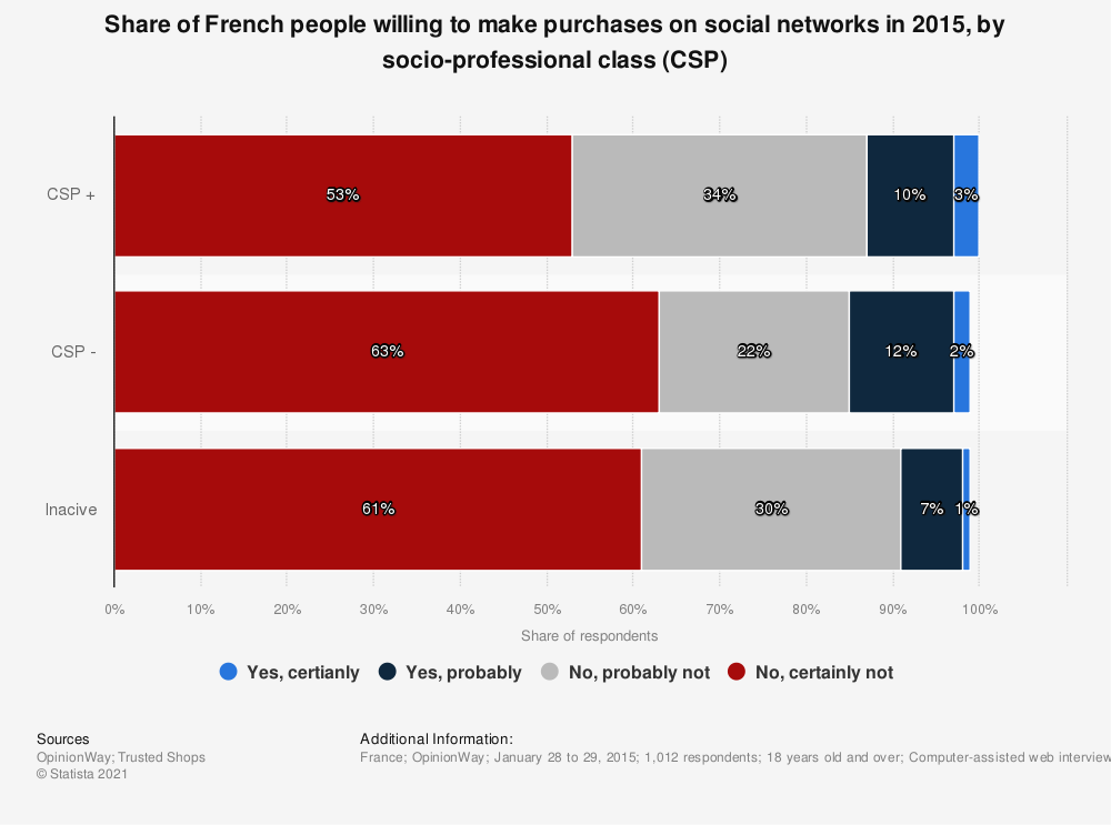Statistic: Share of French people willing to make purchases on social networks in 2015, by socio-professional class (CSP) | Statista