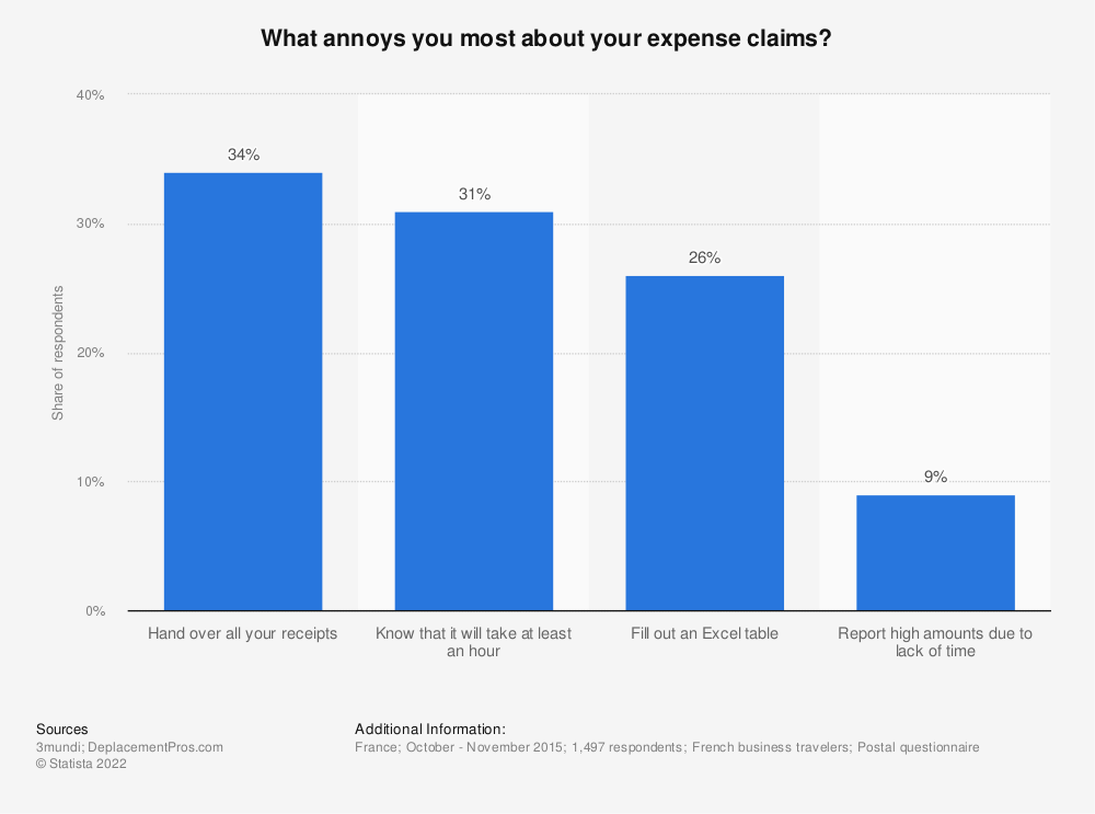 Statistic: What annoys you most about your expense claims? | Statista