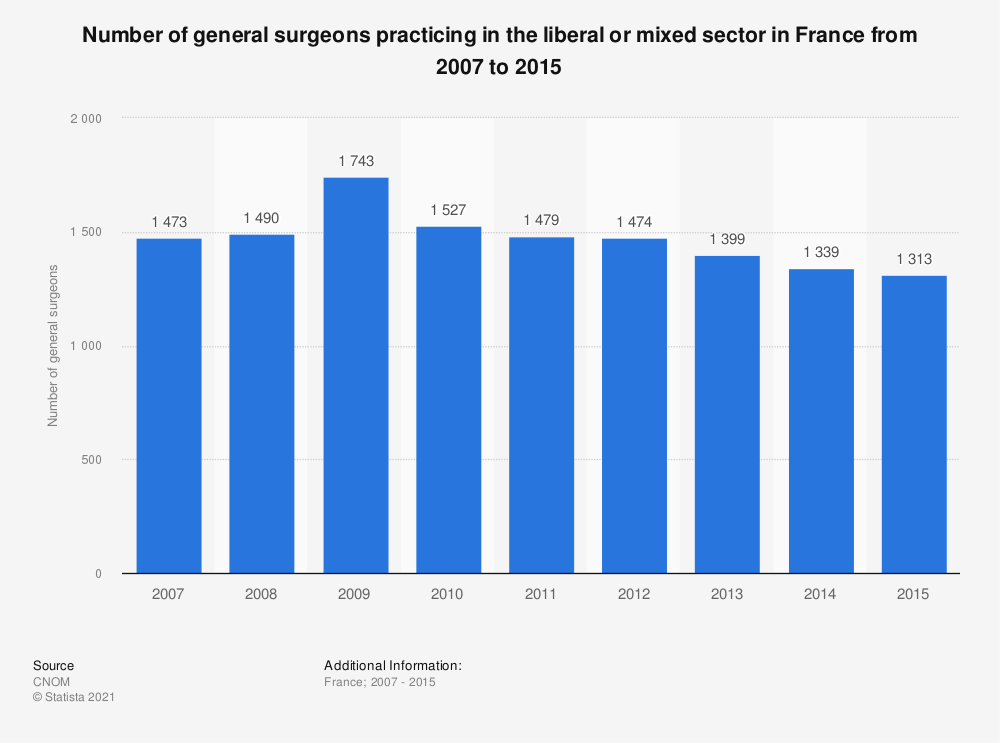 Statistic: Number of general surgeons practicing in the liberal or mixed sector in France from 2007 to 2015 | Statista