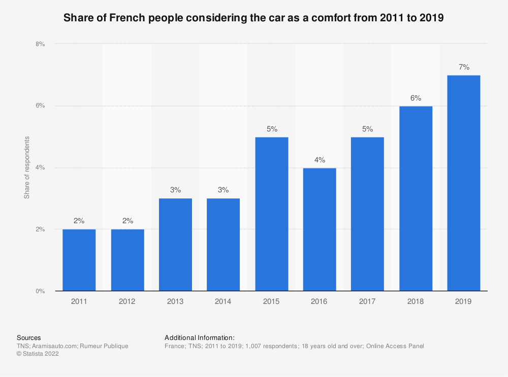 Statistic: Share of French people considering the car as a comfort from 2011 to 2016 | Statista