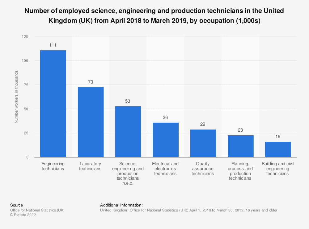 Statistic: Number of employed science, engineering and production technicians in the United Kingdom (UK) from April 2018 to March 2019, by occupation (1,000s) | Statista
