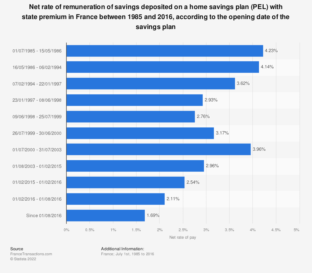 Statistic: Net rate of remuneration of savings deposited on a home savings plan (PEL) with state premium in France between 1985 and 2016, according to the opening date of the savings plan | Statista