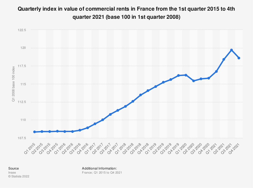 Statistic: Quarterly index in value of commercial rents in France from 1st quarter 2013 to 3rd quarter 2016 (base 100 in 1st quarter 2008) | Statista
