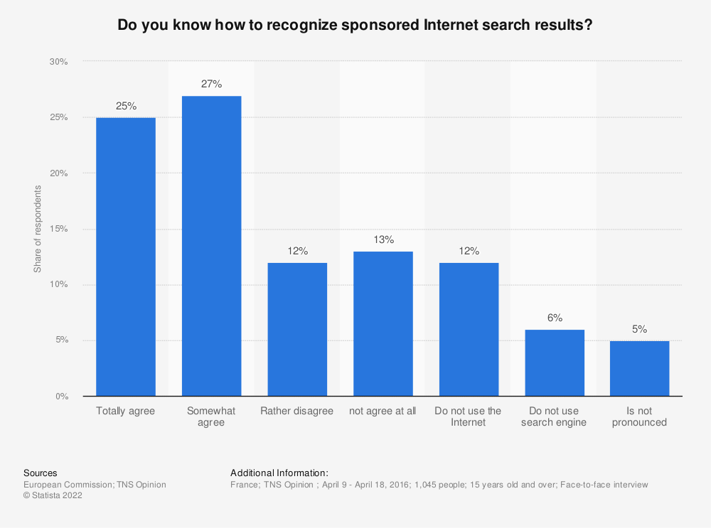 Statistic: Do you know how to recognize sponsored Internet search results? | Statista