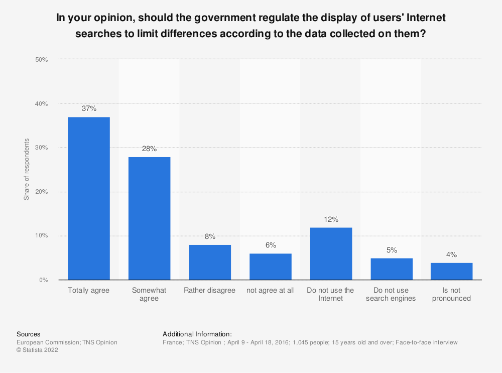 Statistic: In your opinion, should the government regulate the display of users' Internet searches to limit differences according to the data collected on them? | Statista