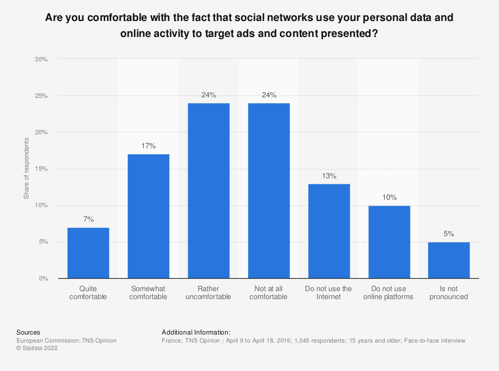 Statistic: Are you comfortable with the fact that social networks use your personal data and online activity to target ads and content presented? | Statista