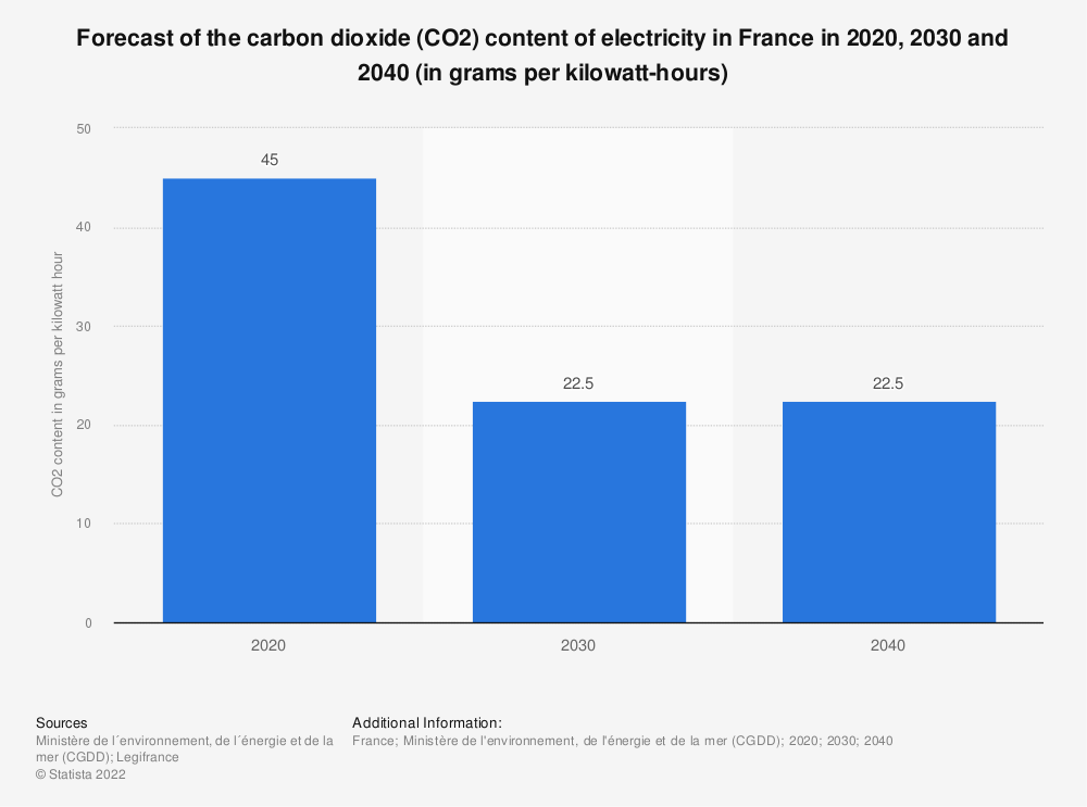 Statistic: Forecast of the carbon dioxide (CO2) content of electricity in France in 2020, 2030 and 2040 (in grams per kilowatt-hours) | Statista