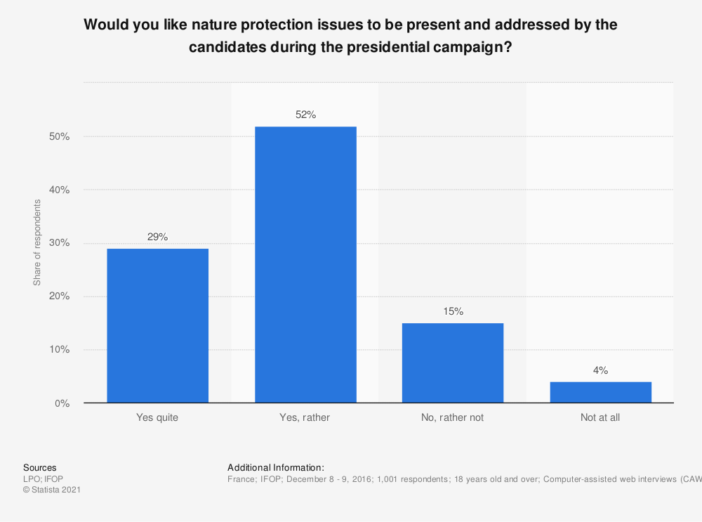 Statistic: Would you like nature protection issues to be present and addressed by the candidates during the presidential campaign? | Statista
