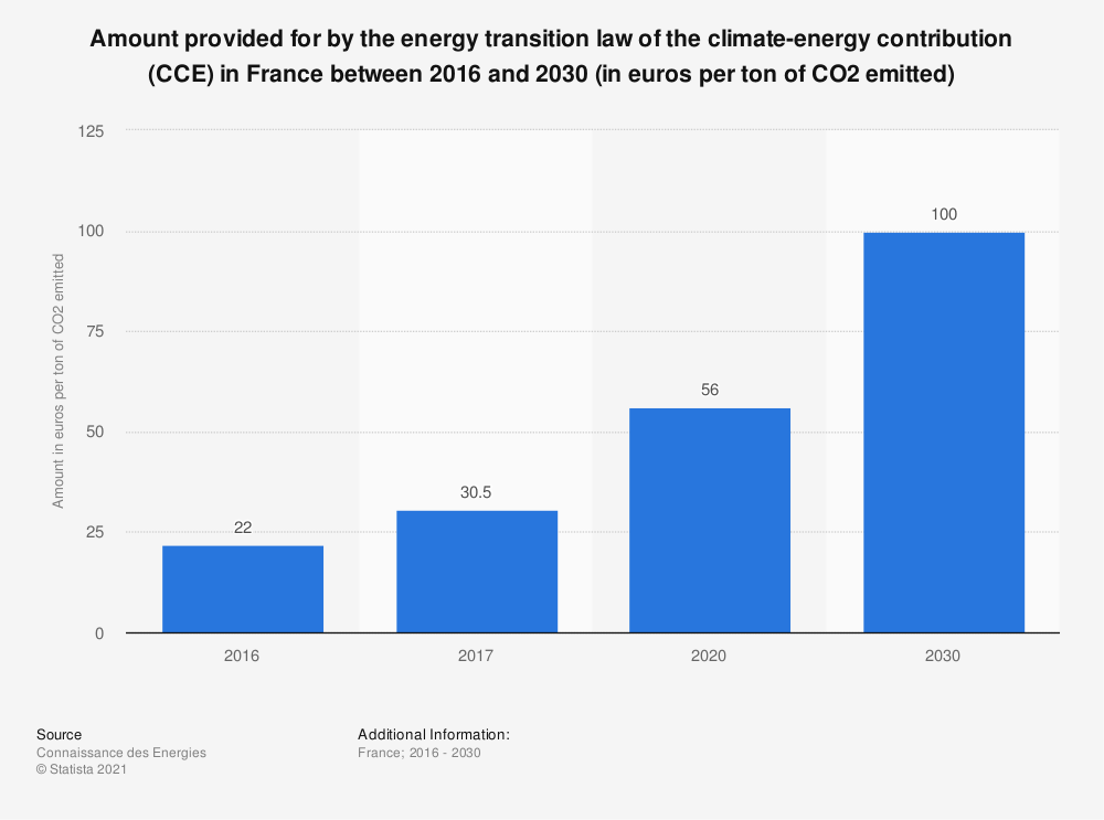 Statistic: Amount provided for by the energy transition law of the climate-energy contribution (CCE) in France between 2016 and 2030 (in euros per ton of CO2 emitted) | Statista