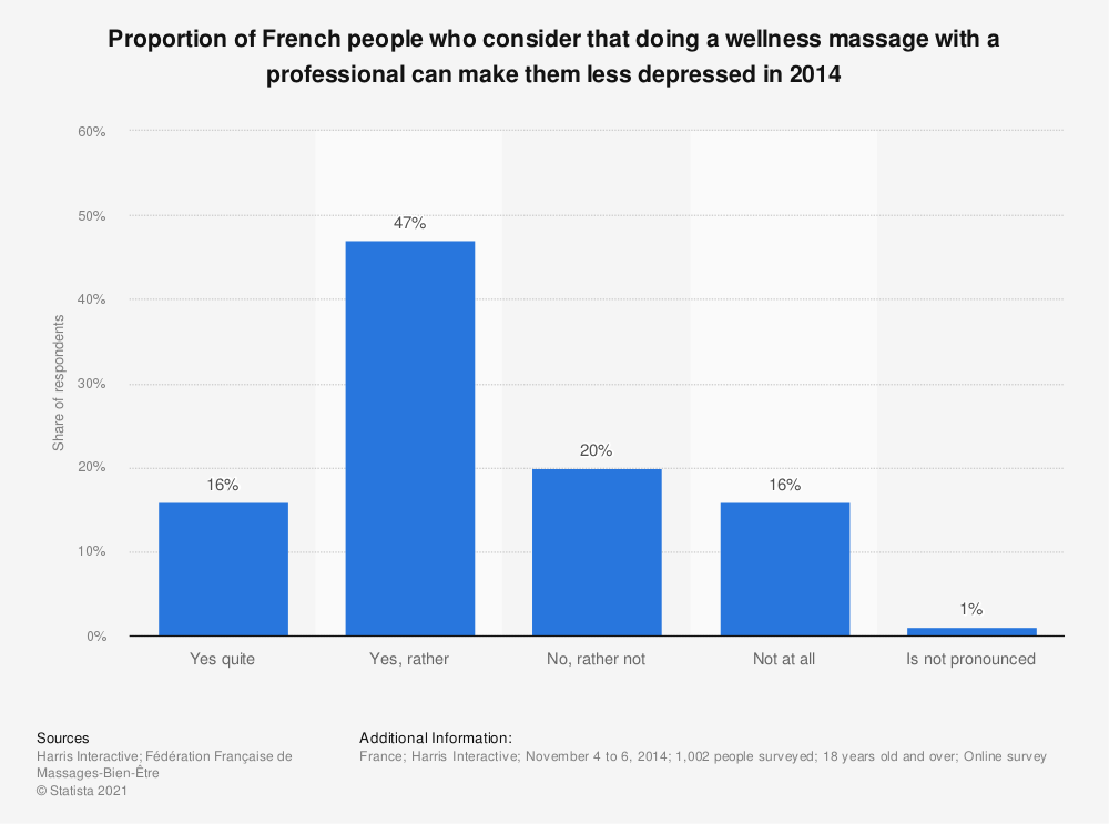 Statistic: Proportion of French people who consider that doing a wellness massage with a professional can make them less depressed in 2014 | Statista