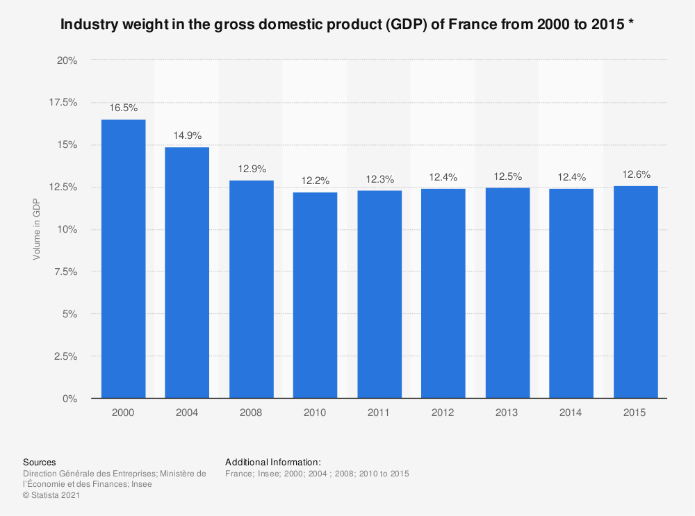 Statistic: Industry weight in the gross domestic product (GDP) of France from 2000 to 2015 * | Statista