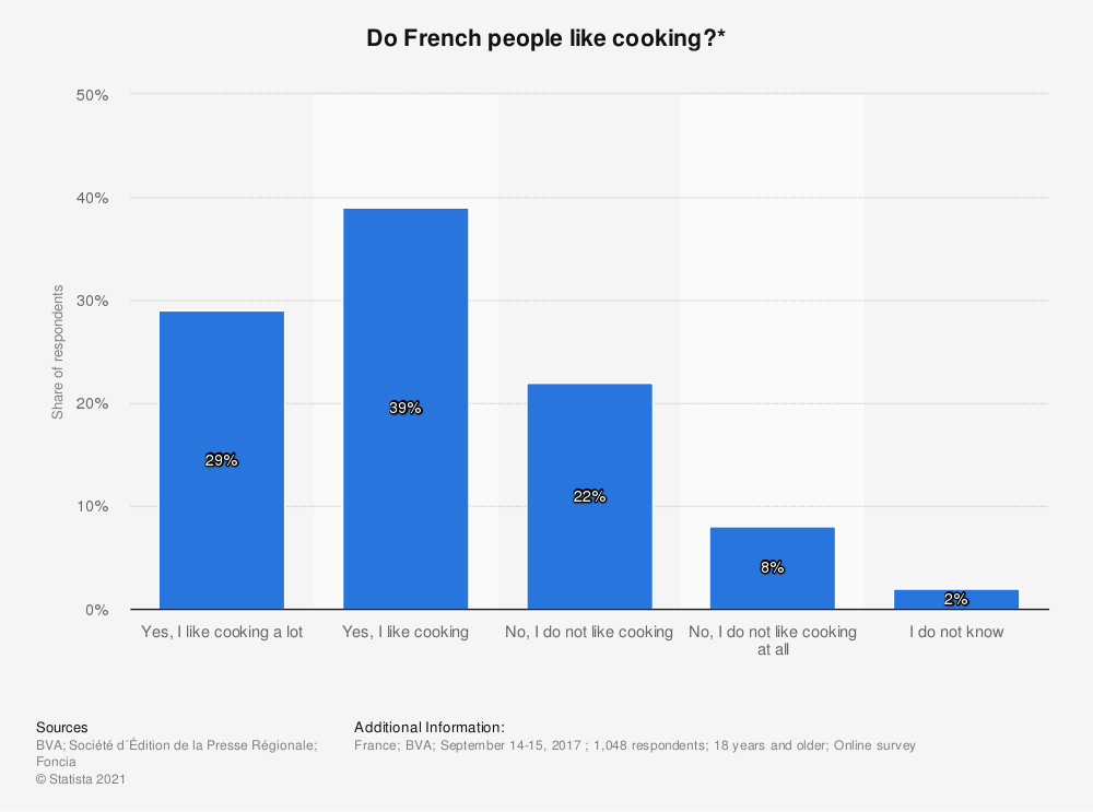 Statistic: Do French people like cooking?*   Statista