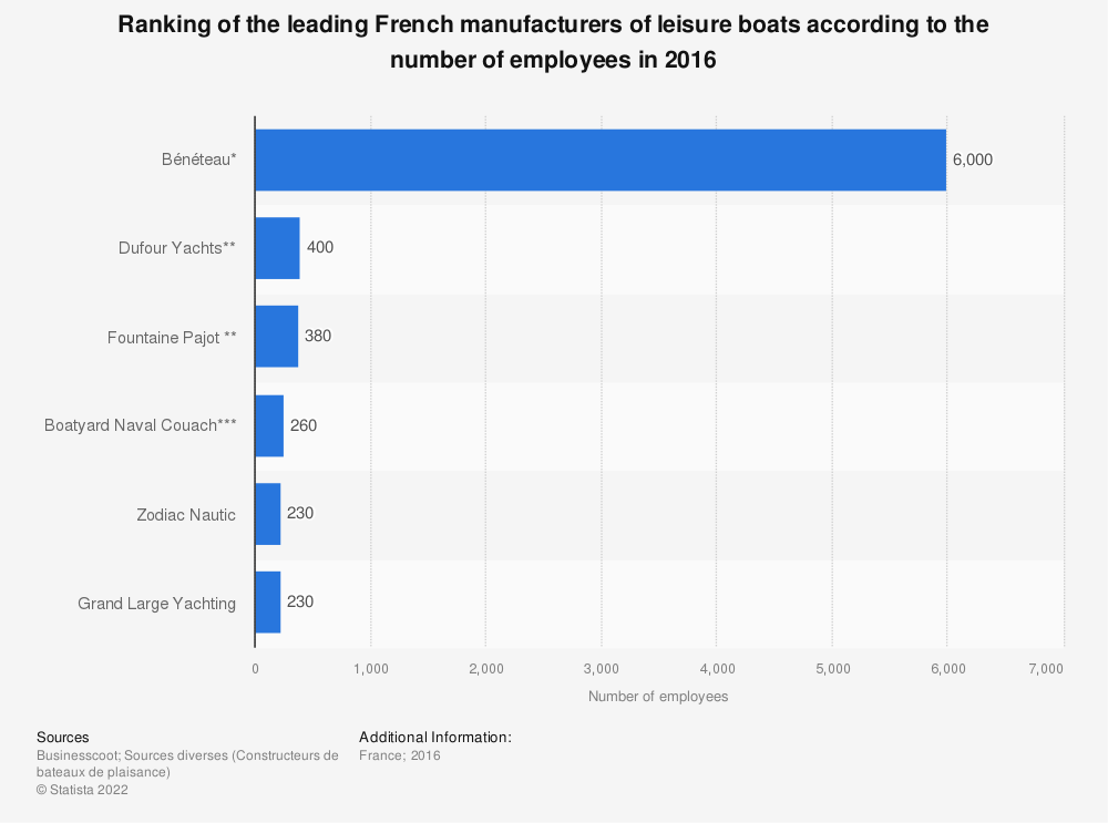 Statistic: Ranking of the leading French manufacturers of leisure boats according to the number of employees in 2016 | Statista