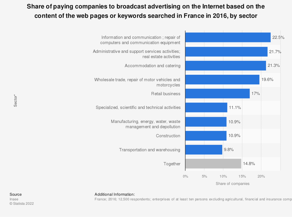Statistic: Share of paying companies to broadcast advertising on the Internet based on the content of the web pages or keywords searched in France in 2016, by sector | Statista