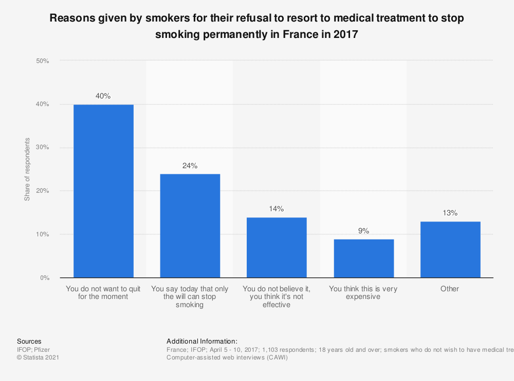 Statistic: Reasons given by smokers for their refusal to resort to medical treatment to stop smoking permanently in France in 2017 | Statista