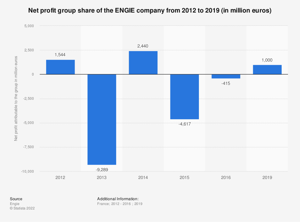 Statistic: Net profit group share of the ENGIE company from 2012 to 2016 (in million euros) | Statista