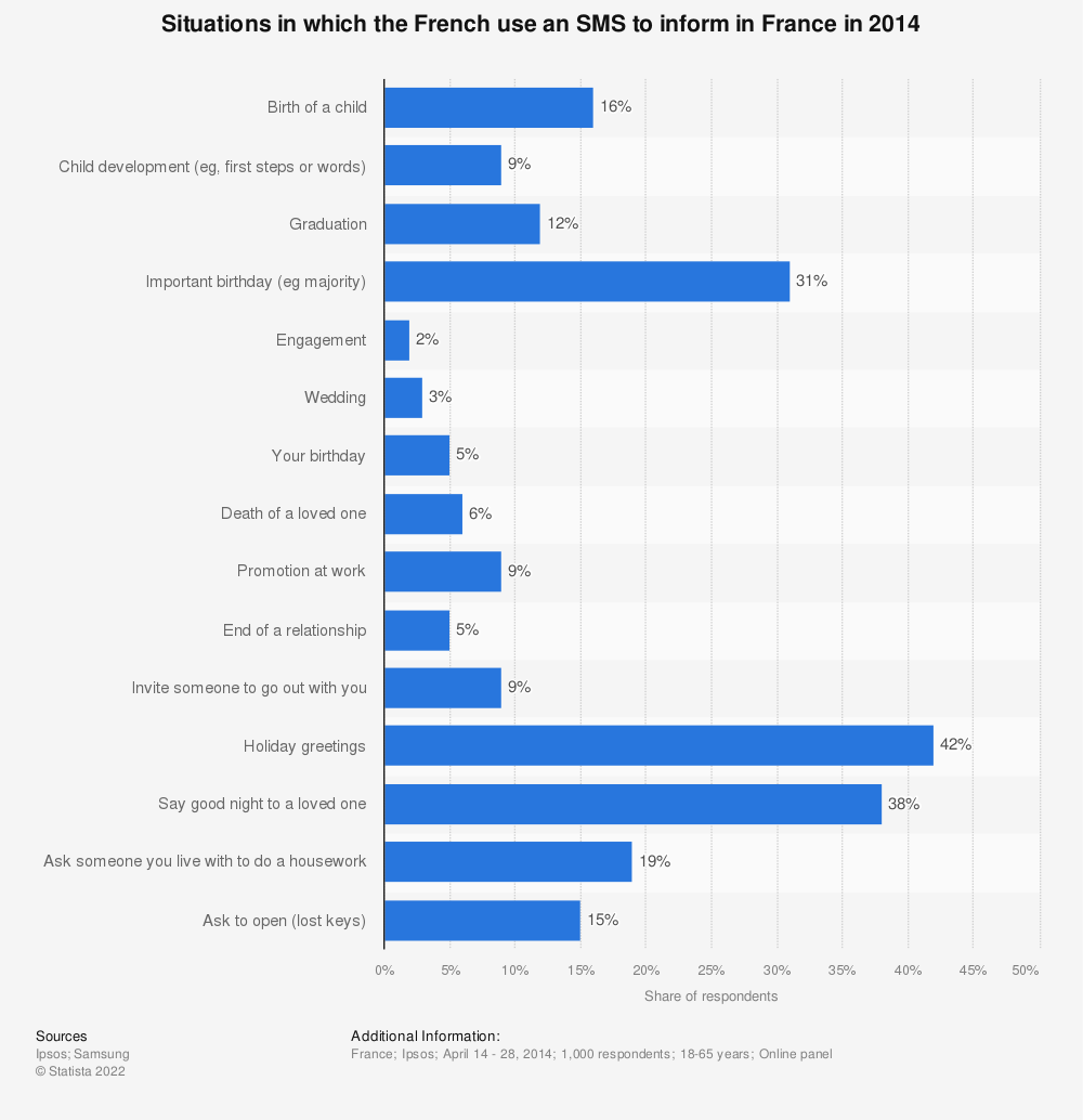 Statistic: Situations in which the French use an SMS to inform in France in 2014 | Statista