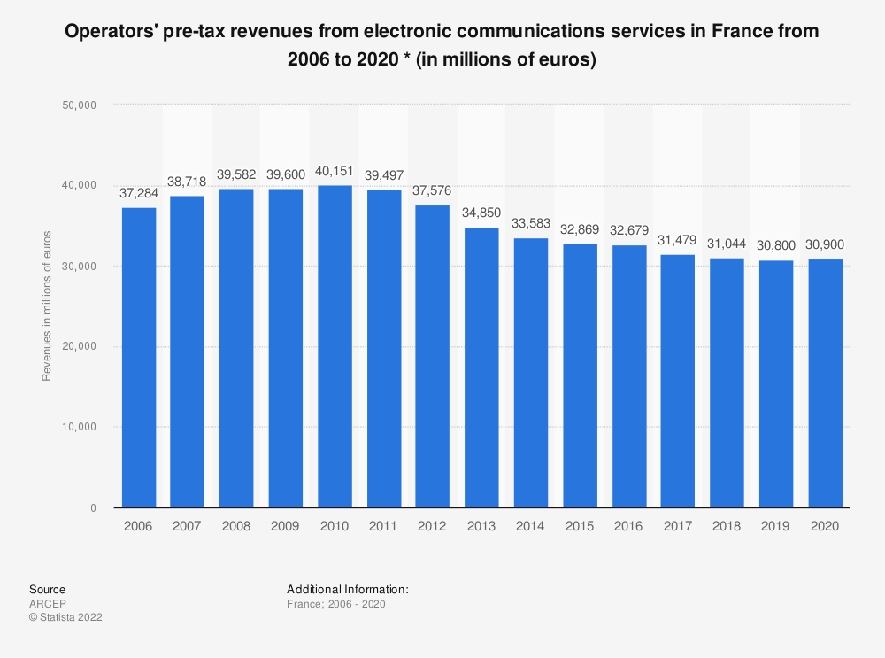 Statistic: Operators' pre-tax revenues from electronic communications services in France from 2006 to Q1 2017 * (in millions of euros) | Statista