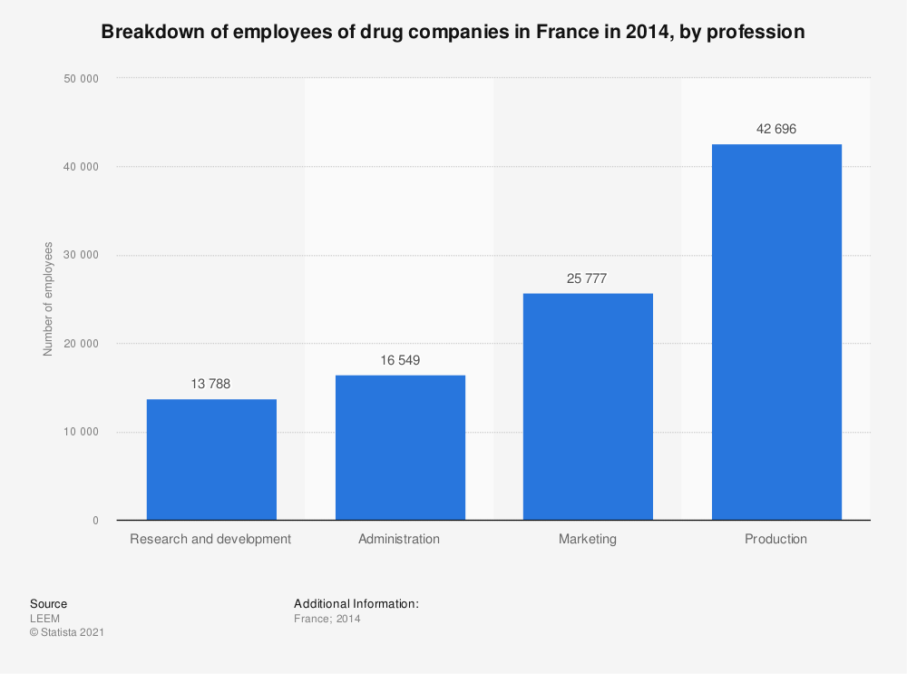 Statistic: Breakdown of employees of drug companies in France in 2014, by profession | Statista