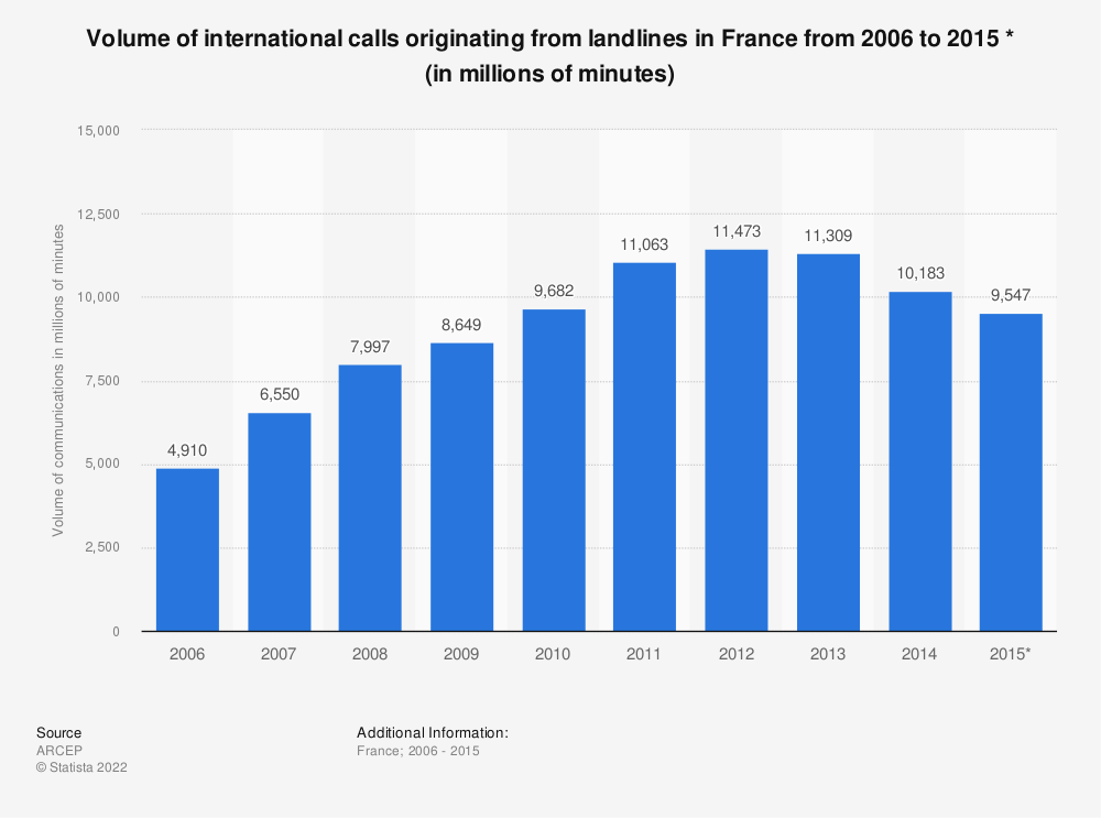 Statistic: Volume of international calls originating from landlines in France from 2006 to 2015 * (in millions of minutes) | Statista