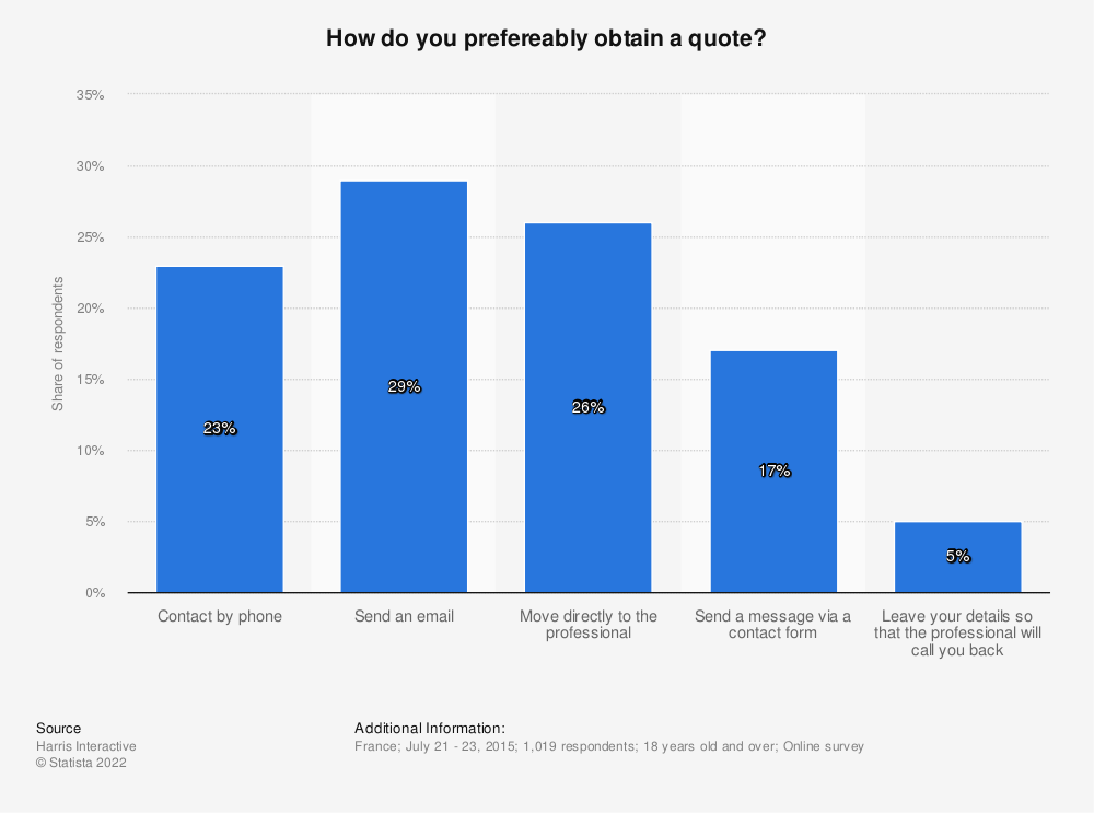 Statistic: How do you prefereably obtain a quote? | Statista