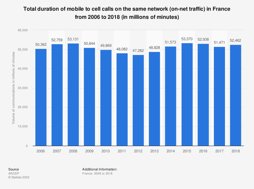 Statistic: Total duration of mobile to cell calls on the same network (on-net traffic) in France from 2006 to 2015 (in millions of minutes) | Statista
