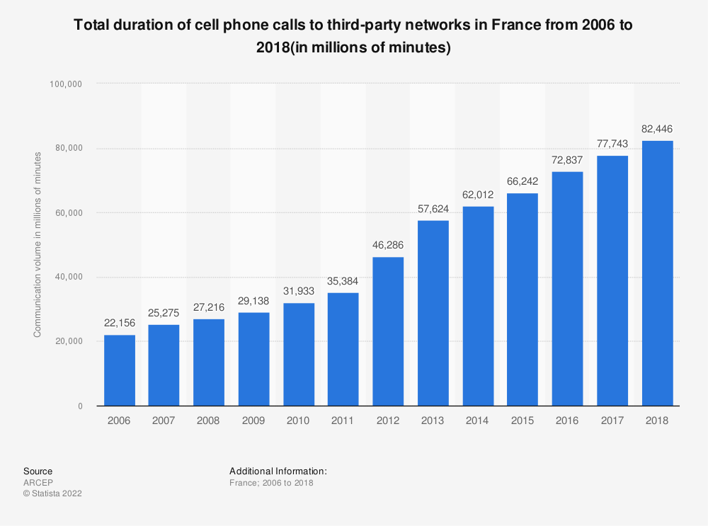 Statistic: Total duration of cell phone calls to third-party networks in France from 2006 to 2015 (in millions of minutes) | Statista