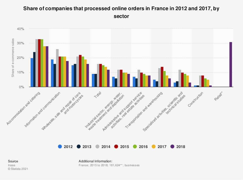Statistic: Share of companies that processed online orders in France in 2012 and 2013, by sector | Statista