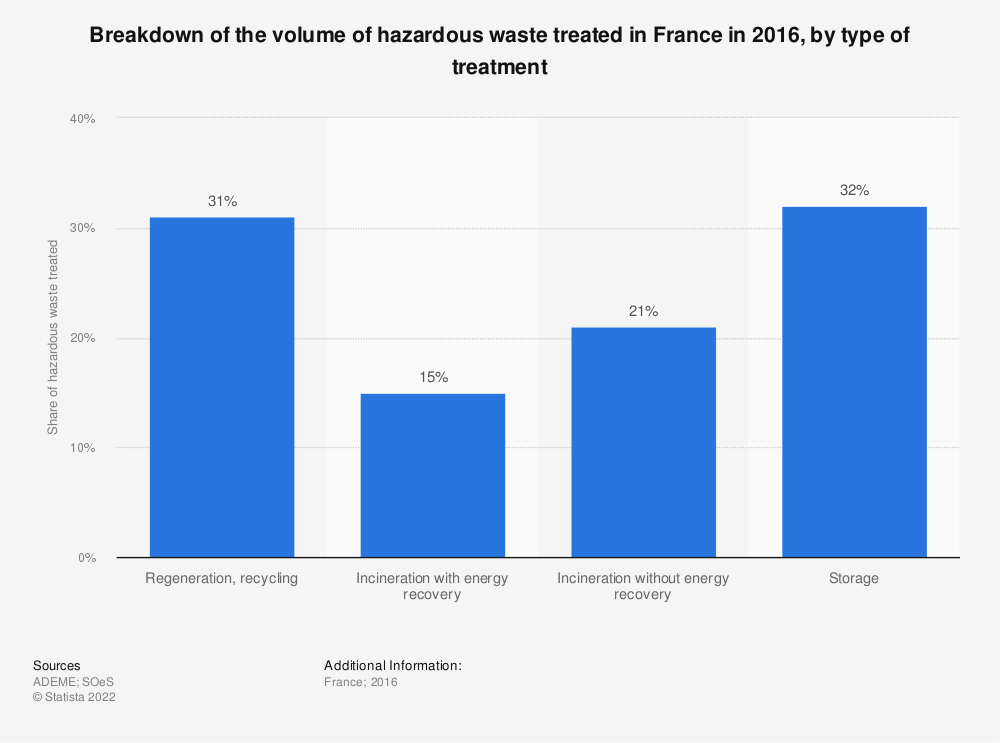 Statistic: Breakdown of the volume of hazardous waste treated in France in 2012, by type of treatment | Statista
