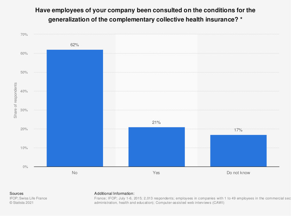 Statistic: Have employees of your company been consulted on the conditions for the generalization of the complementary collective health insurance? * | Statista