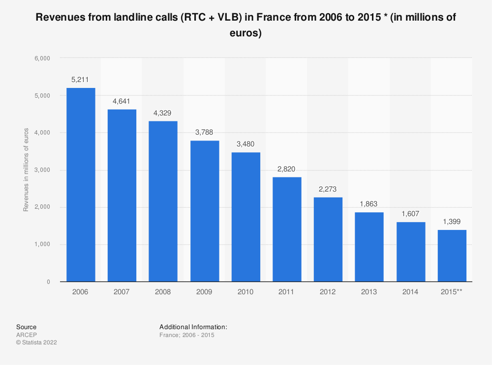 Statistic: Revenues from landline calls (RTC + VLB) in France from 2006 to 2015 * (in millions of euros) | Statista