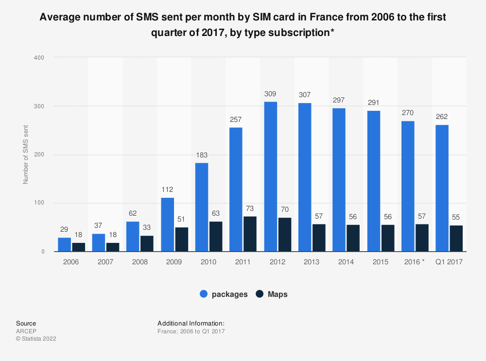 Statistic: Average number of SMS sent per month by SIM card in France from 2006 to the first quarter of 2017, by type subscription* | Statista