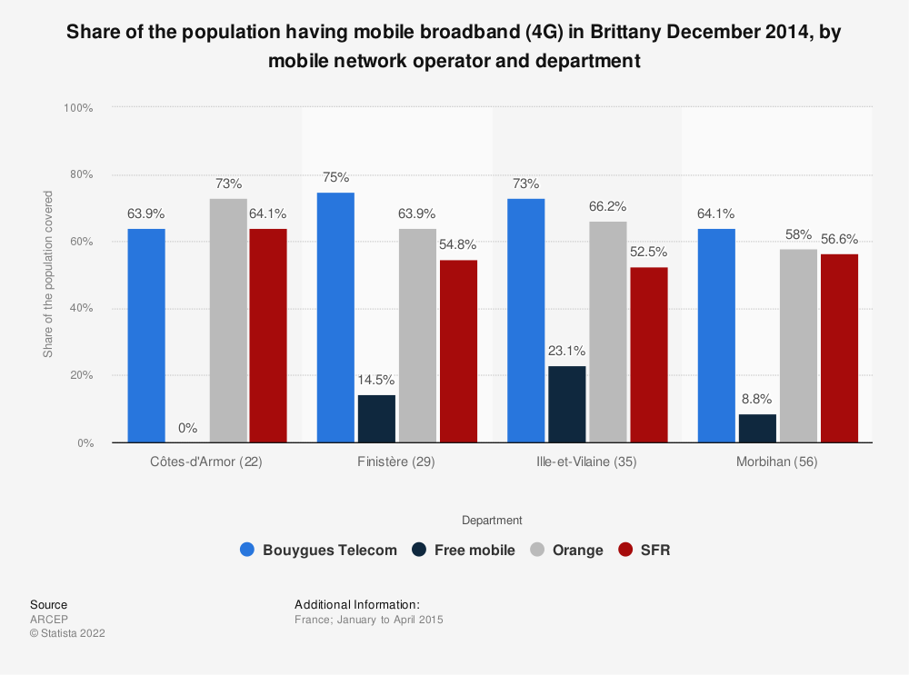 Statistic: Share of the population having mobile broadband (4G) in Brittany December 2014, by mobile network operator and department | Statista