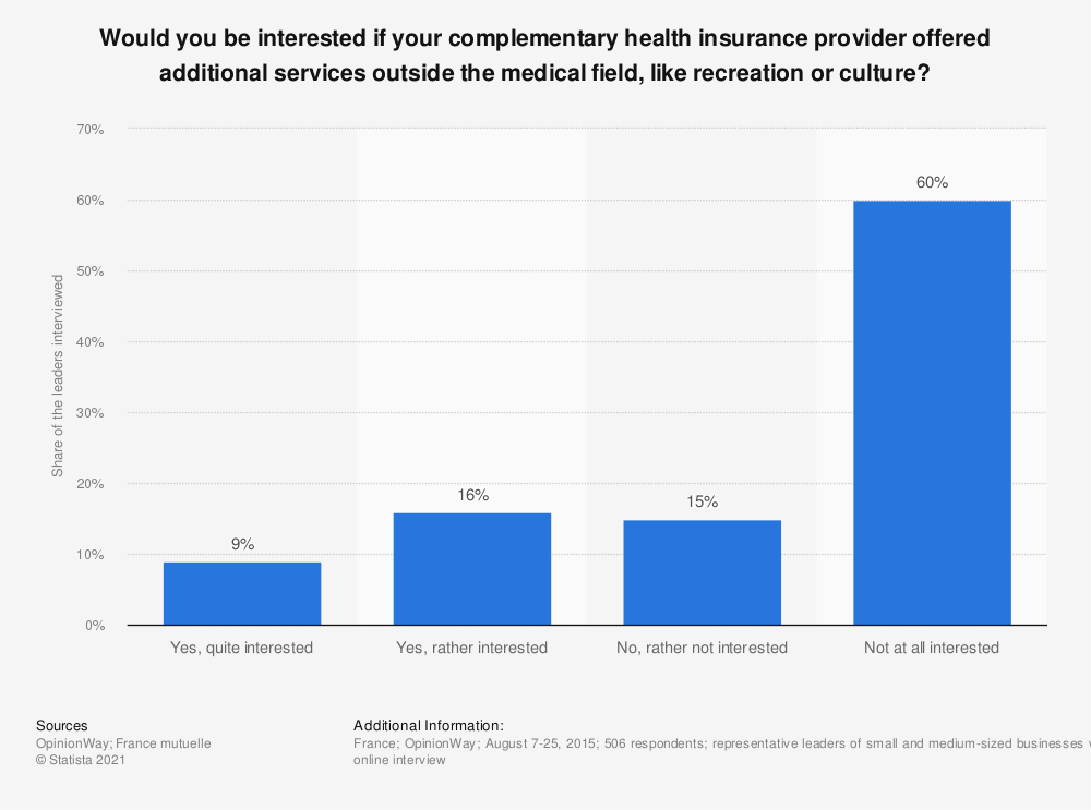 Statistic: Would you be interested if your complementary health insurance provider offered additional services outside the medical field, like recreation or culture? | Statista