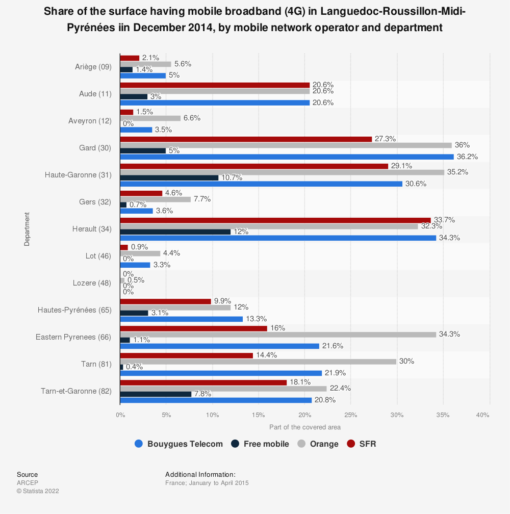 Statistic: Share of the surface having mobile broadband (4G) in Languedoc-Roussillon-Midi-Pyrénées iin December 2014, by mobile network operator and department | Statista
