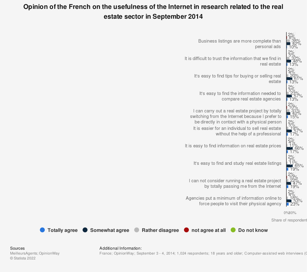 Statistic: Opinion of the French on the usefulness of the Internet in research related to the real estate sector in September 2014 | Statista