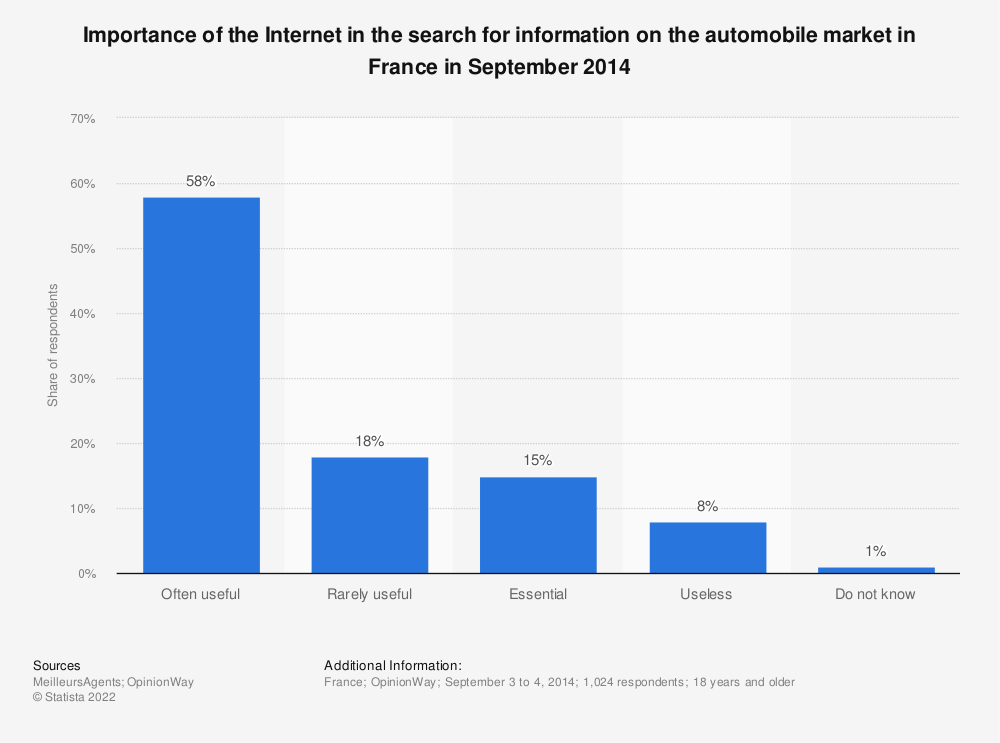 Statistic: Importance of the Internet in the search for information on the automobile market in France in September 2014 | Statista