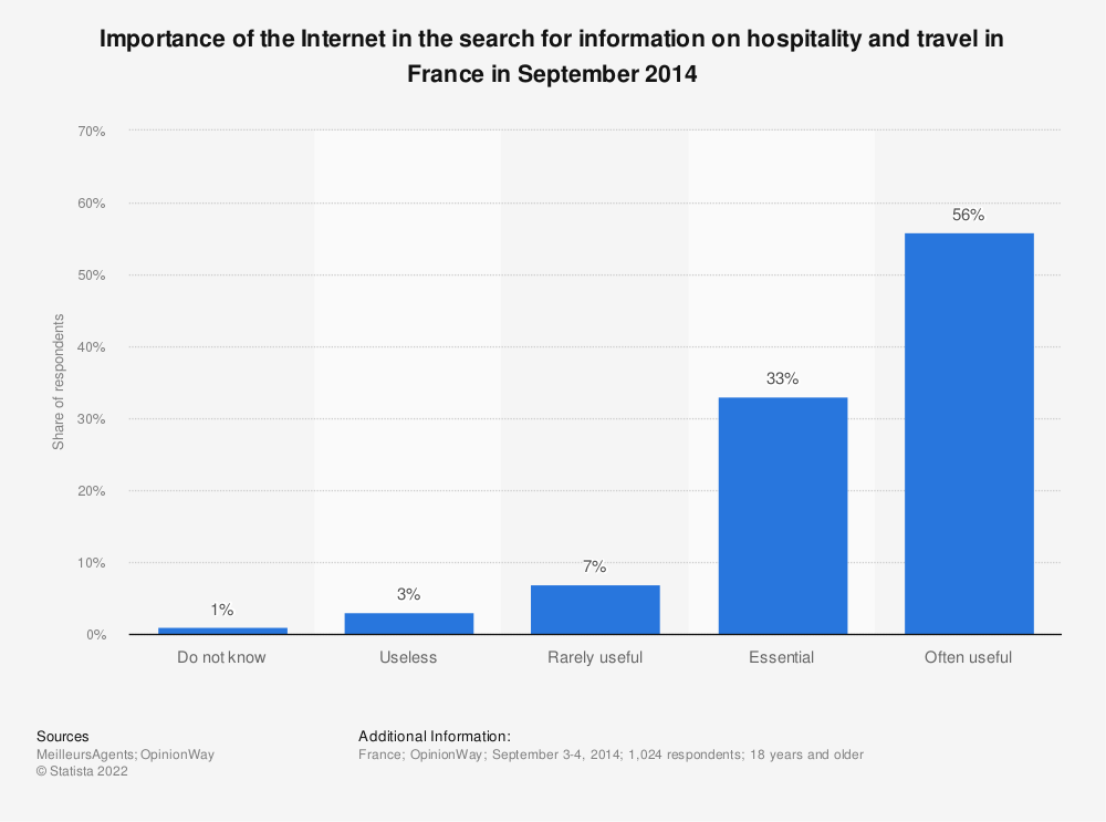 Statistic: Importance of the Internet in the search for information on hospitality and travel in France in September 2014 | Statista