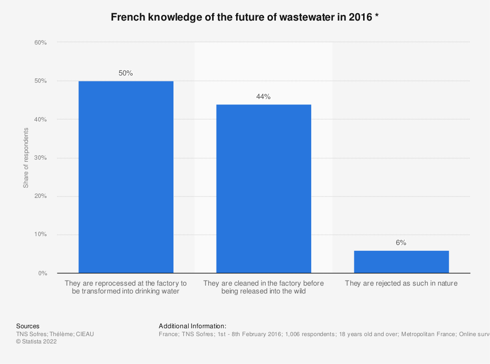 Statistic: French knowledge of the future of wastewater in 2016 *   Statista
