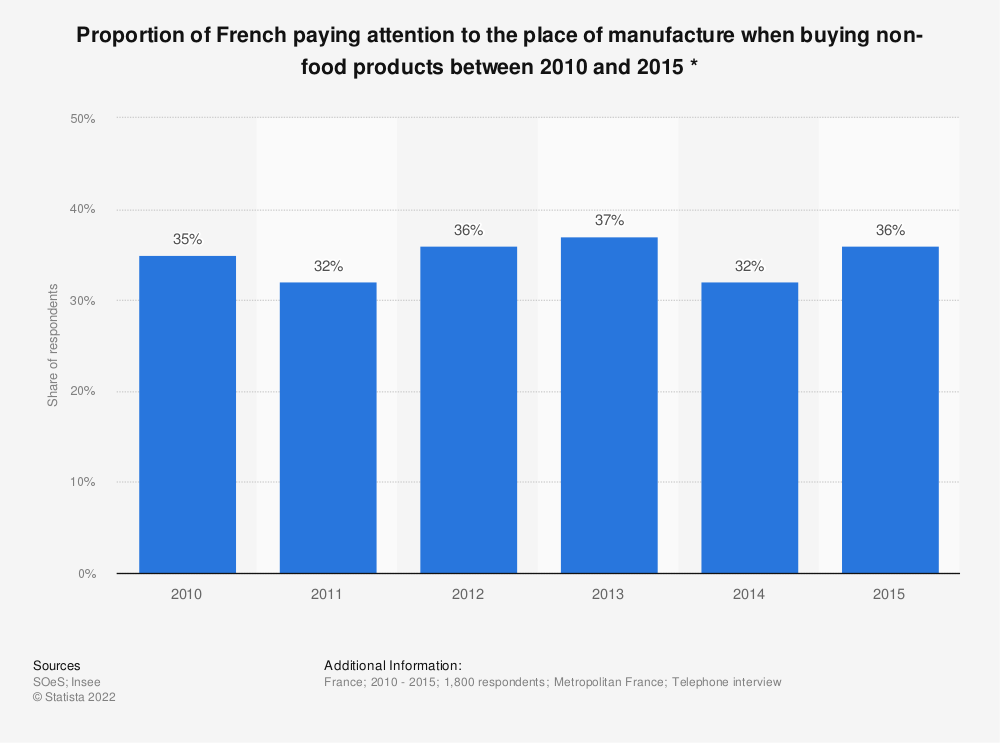 Statistic: Proportion of French paying attention to the place of manufacture when buying non-food products between 2010 and 2015 * | Statista