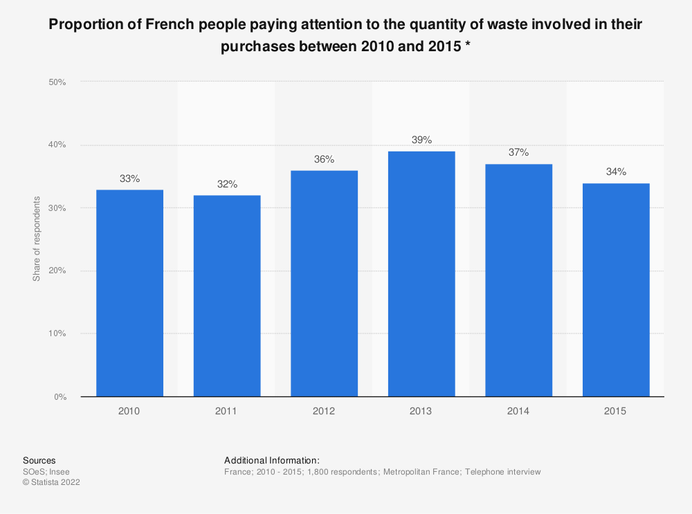 Statistic: Proportion of French people paying attention to the quantity of waste involved in their purchases between 2010 and 2015 * | Statista