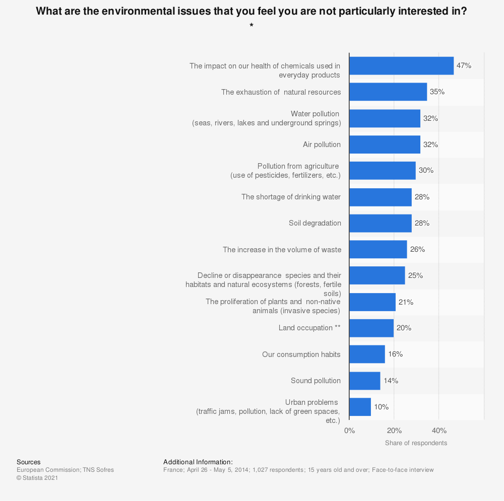 Statistic: What are the environmental issues that you feel you are not particularly interested in? * | Statista