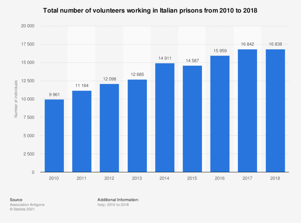 Statistic: Total number of volunteers working in the Italian prisons from 2010 to 2018 | Statista
