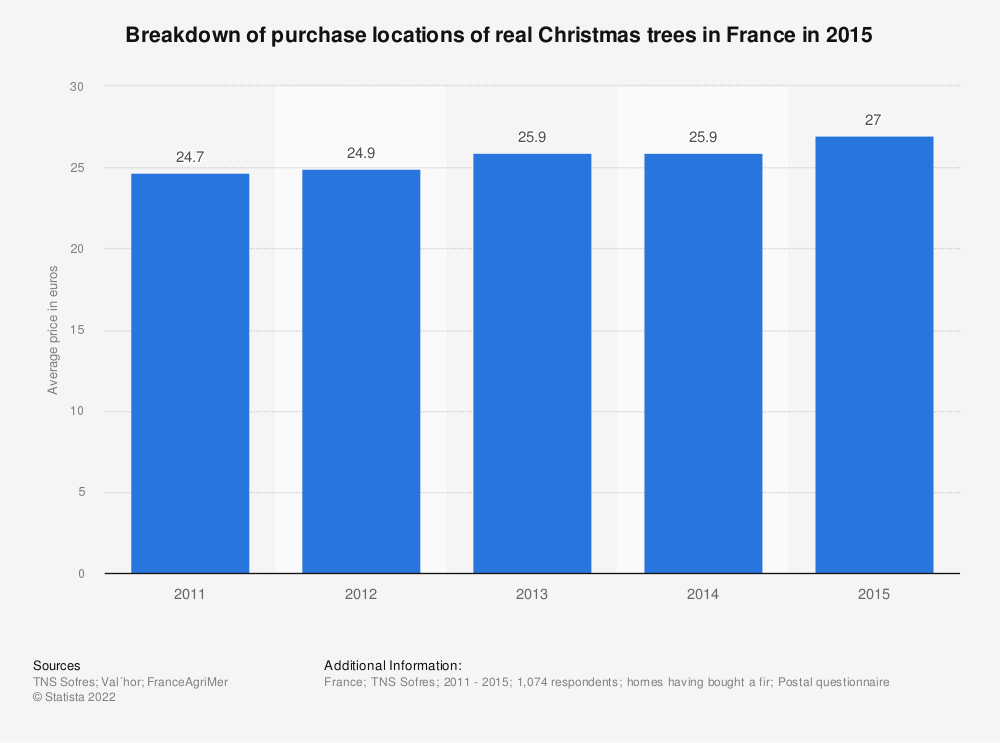 Statistic: Breakdown of purchase locations of real Christmas trees in France in 2015   Statista
