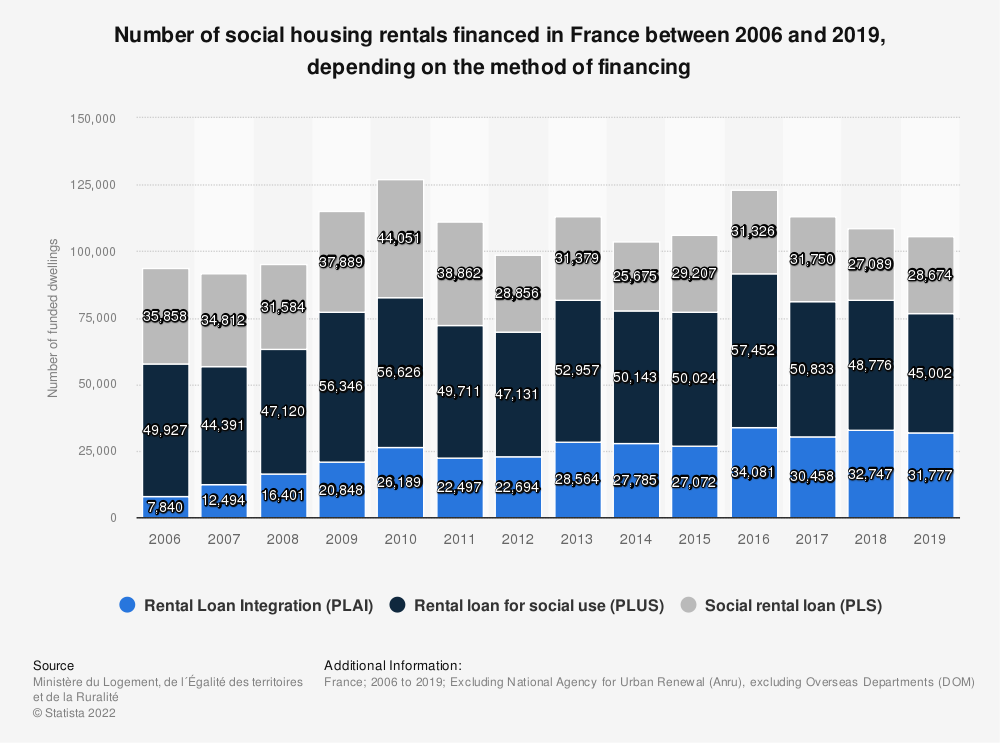 Statistic: Number of social housing rentals financed in France between 2006 and 2019, depending on the method of financing | Statista
