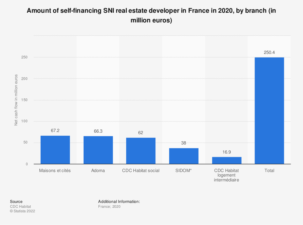 Statistic: Amount of self-financing SNI real estate developer in France from 2013 to 2015 (in million  euros) | Statista