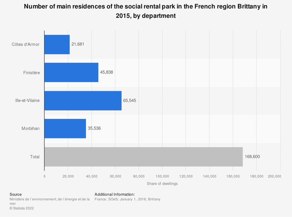 Statistic: Number of main residences of the social rental park in the French region Brittany in 2015, by department | Statista
