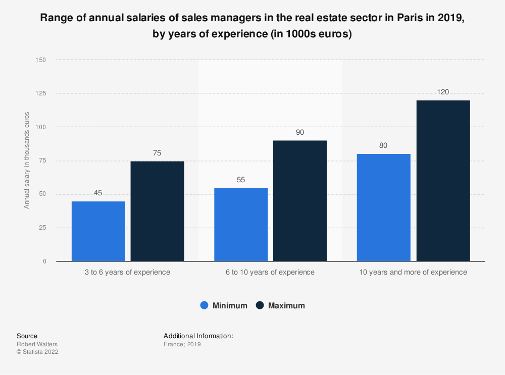 Statistic: Range of annual salaries of sales managers in the real estate sector in Paris in 2017, by years of experience (in 1000s euros)   Statista