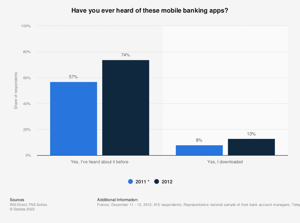 Statistic: Have you ever heard of these mobile banking apps?   Statista