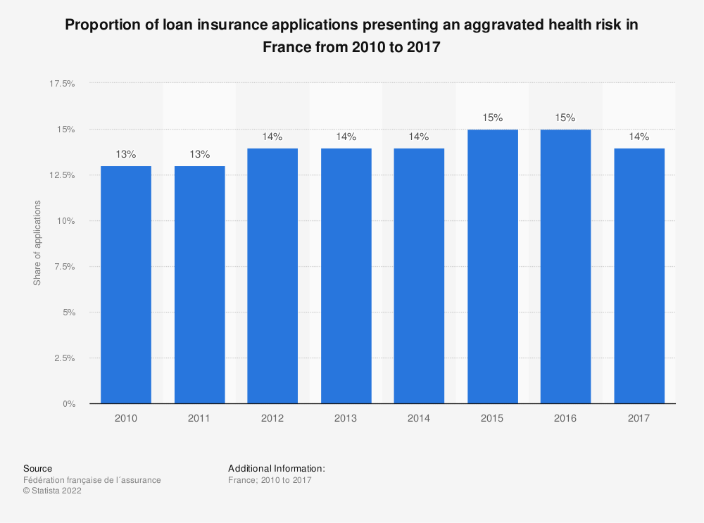 Statistic: Proportion of loan insurance applications presenting an aggravated health risk in France from 2010 to 2015 | Statista